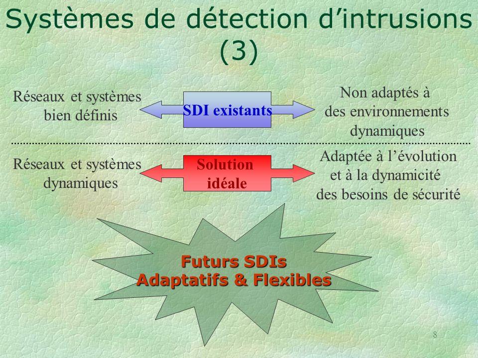 8 Solution idéale Réseaux et systèmes dynamiques Adaptée à lévolution et à la dynamicité des besoins de sécurité Futurs SDIs Adaptatifs & Flexibles SDI existants Réseaux et systèmes bien définis Non adaptés à des environnements dynamiques Systèmes de détection dintrusions (3)
