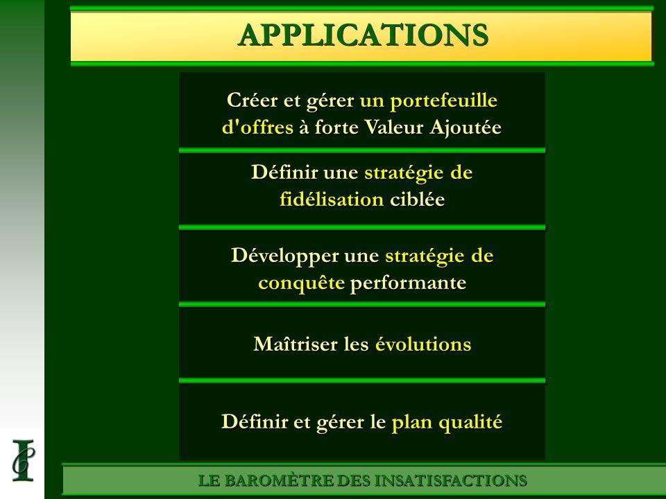 Créer et gérer un portefeuille d'offres à forte Valeur Ajoutée LE BAROMÈTRE DES INSATISFACTIONS APPLICATIONS Définir une stratégie de fidélisation cib
