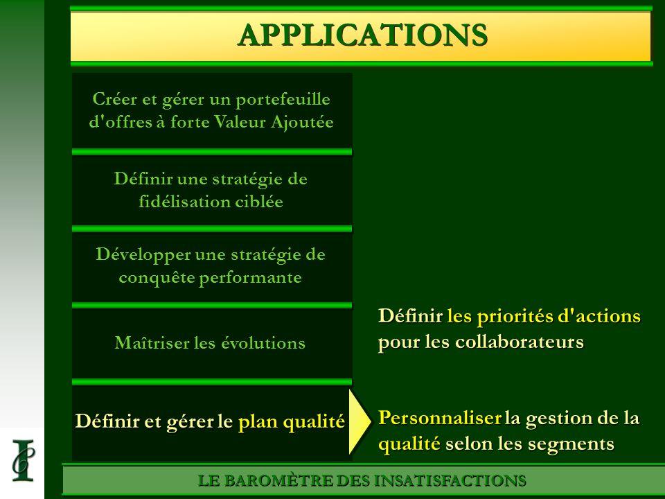 Créer et gérer un portefeuille d'offres à forte Valeur Ajoutée LE BAROMÈTRE DES INSATISFACTIONS Définir une stratégie de fidélisation ciblée Développe