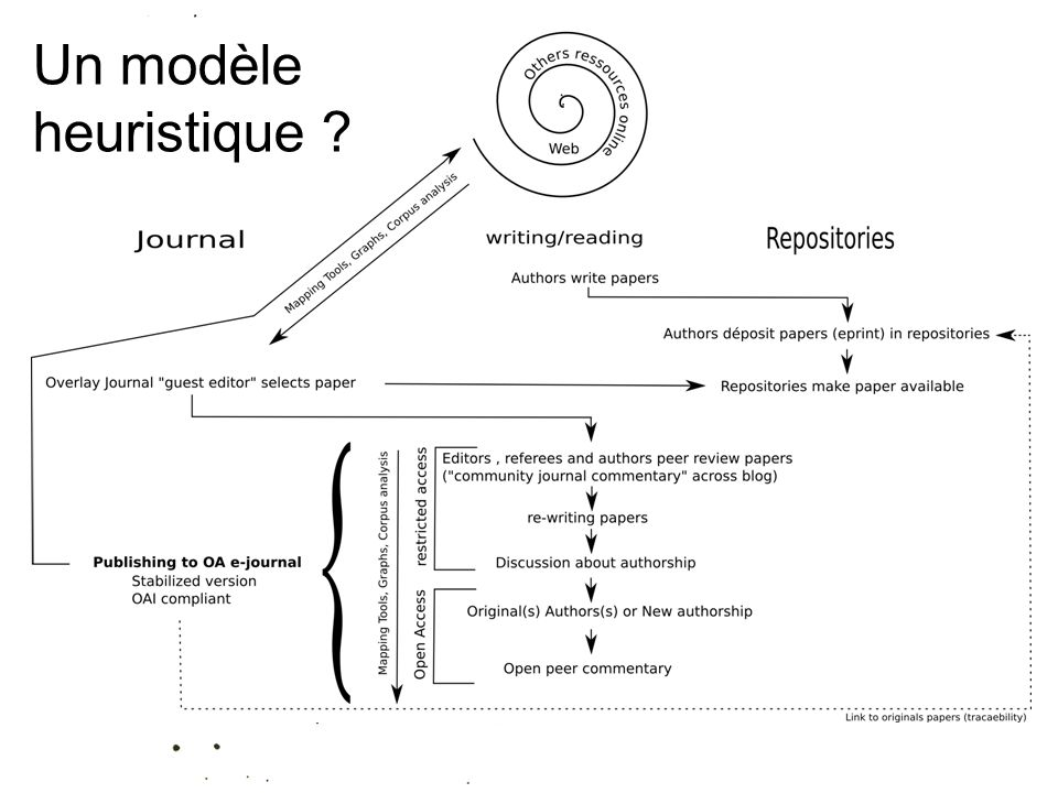 Un modèle heuristique ?