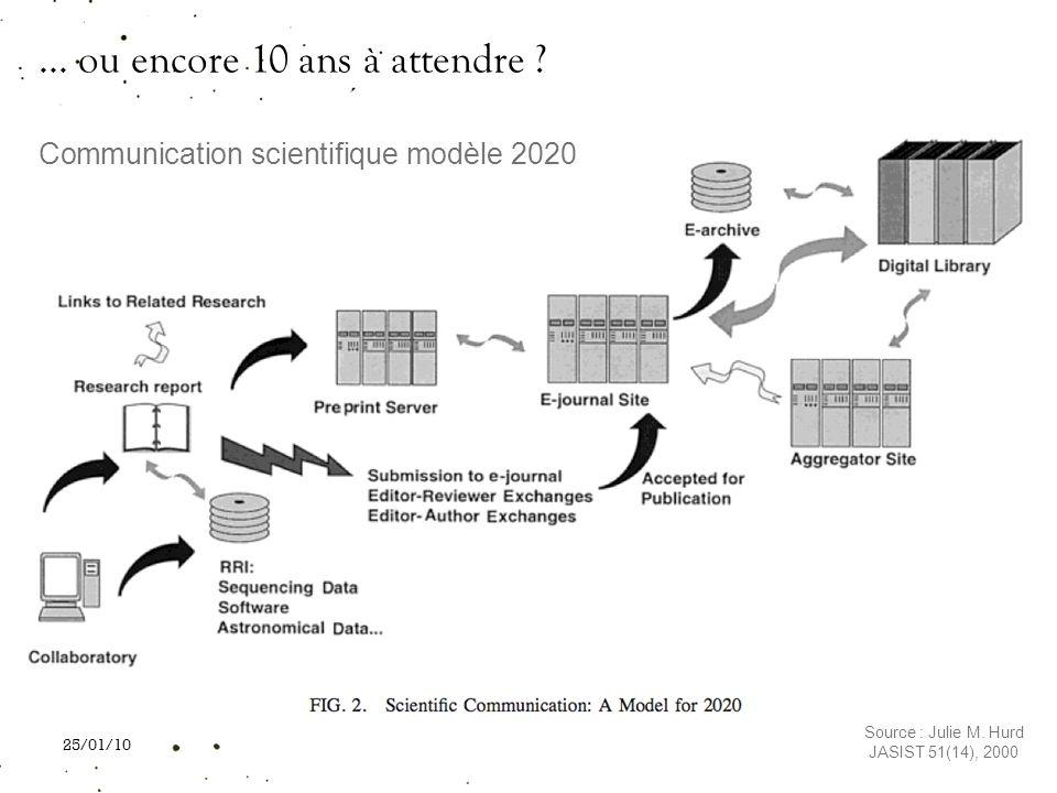 25/01/10 Communication scientifique modèle 2020 Source : Julie M. Hurd JASIST 51(14), 2000... ou encore 10 ans à attendre ?