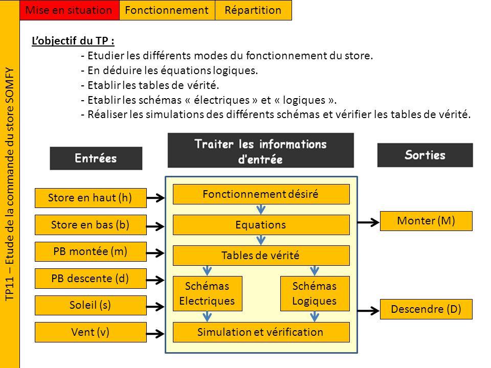 TP11 – Etude de la commande du store SOMFY FonctionnementMise en situationRépartition Lobjectif du TP : - Etudier les différents modes du fonctionneme