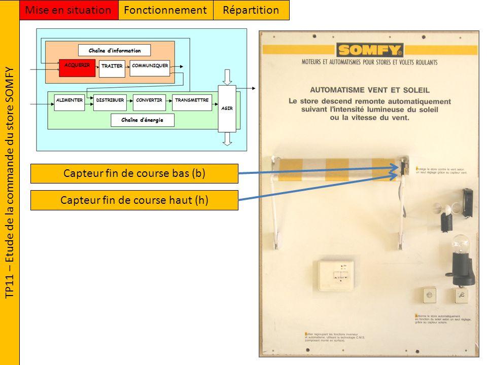 TP11 – Etude de la commande du store SOMFY FonctionnementMise en situationRépartition Capteur de présence de vent (v) Capteur de luminosité (s) Bouton Poussoir de Descente (d) Bouton Poussoir de Montée (m)Capteur fin de course haut (h) Capteur fin de course bas (b)