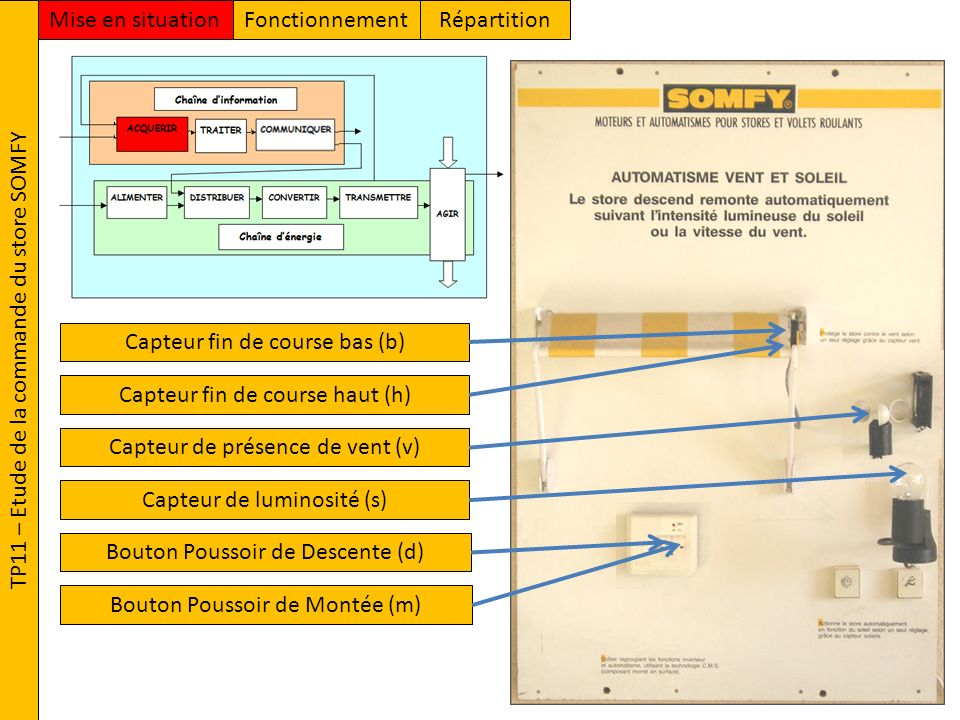TP11 – Etude de la commande du store SOMFY FonctionnementMise en situationRépartition Capteur de présence de vent (v) Capteur de luminosité (s) Bouton