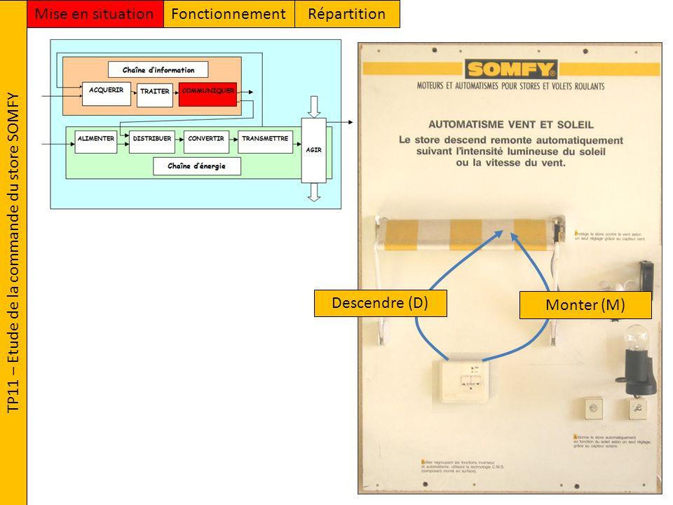 TP11 – Etude de la commande du store SOMFY FonctionnementMise en situationRépartition Descendre (D) Monter (M)