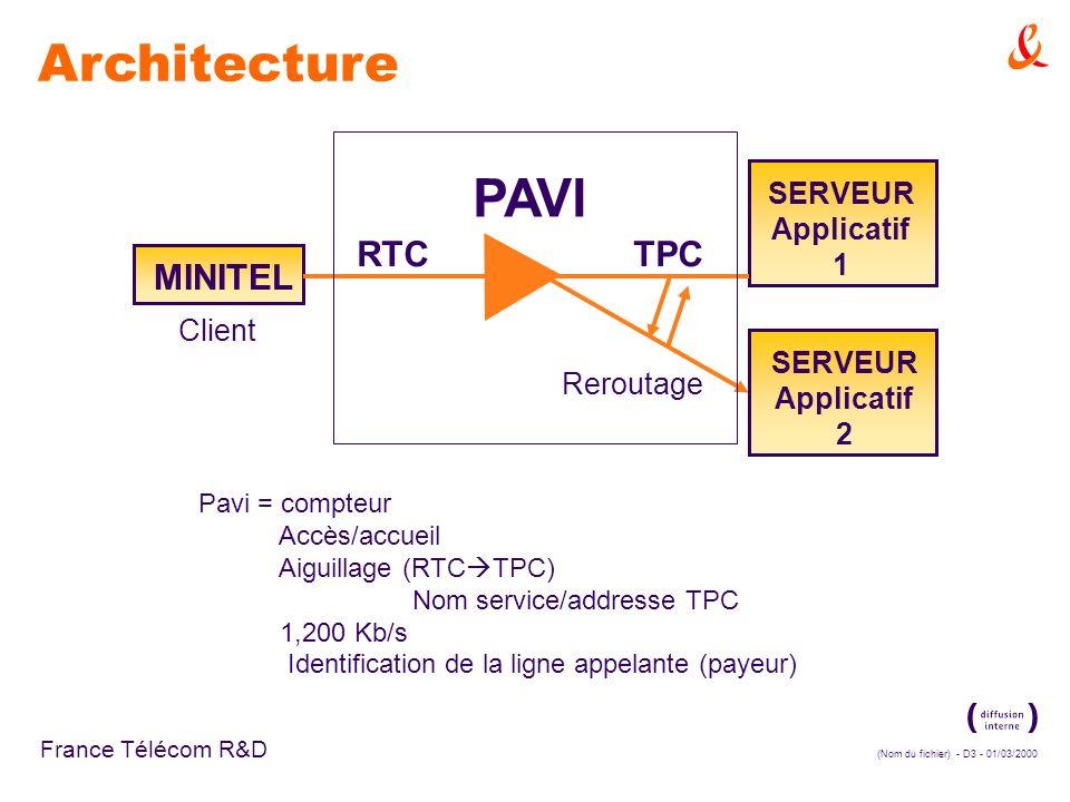 (Nom du fichier) - D3 - 01/03/2000 France Télécom R&D Architecture PAVI Reroutage Client RTCTPC MINITEL SERVEUR Applicatif 1 SERVEUR Applicatif 2 Pavi = compteur Accès/accueil Aiguillage (RTC TPC) Nom service/addresse TPC 1,200 Kb/s Identification de la ligne appelante (payeur)
