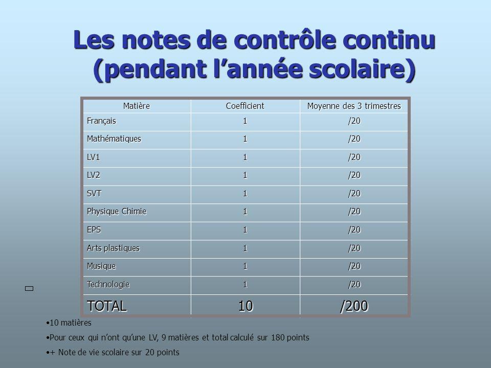 Les notes à lexamen MatièreCoefficient Total des points Français2/40 Mathématiques2/40 Histoire- géographie Education civique 2/40 TOTAL6/120