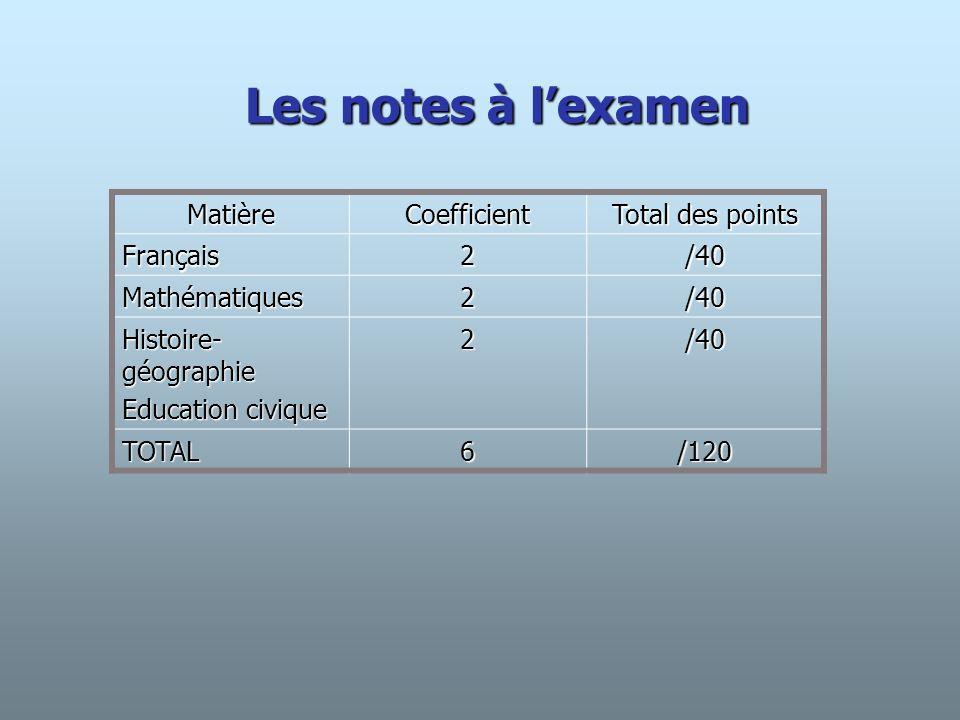 Le TOTAL GENERAL Contrôle continu + Examen CoefficientsPoints Total Contrôle continu 109200180 Note de vie scolaire 112020 Total Examen 66120120 TOTAL1716340320