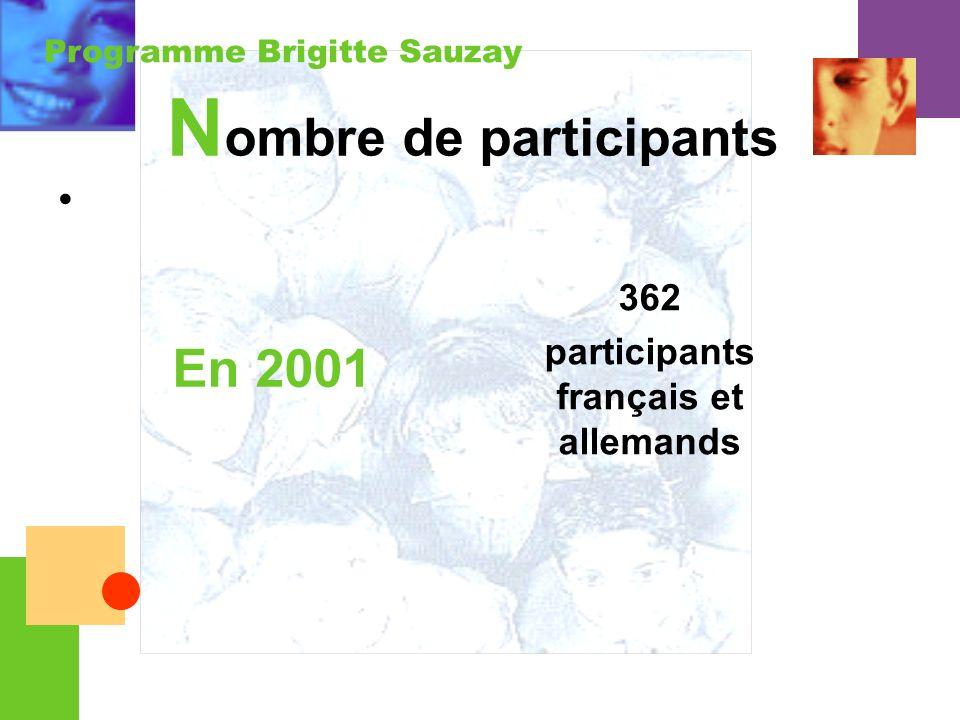 Programme Brigitte Sauzay N ombre de participants 362 participants français et allemands En 2001