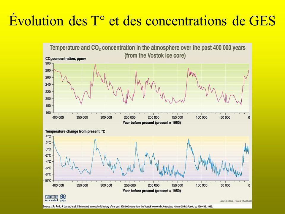 Les gaz à effet de serre (GES) Les gaz principaux: Méthane (CH 4 ): pratiques agricoles, déchets, extraction minière (15- 20% de leffet de serre « ren