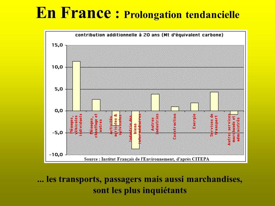 En France : Constat Les transports et lindustrie sont les principaux émetteurs mais... Pourcentage de la part relative des secteurs d'activité dans le