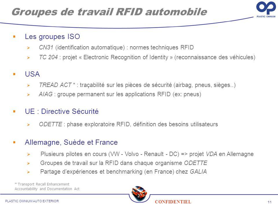 11 CONFIDENTIEL PLASTIC OMNIUM AUTO EXTERIOR Groupes de travail RFID automobile Les groupes ISO CN31 (identification automatique) : normes techniques