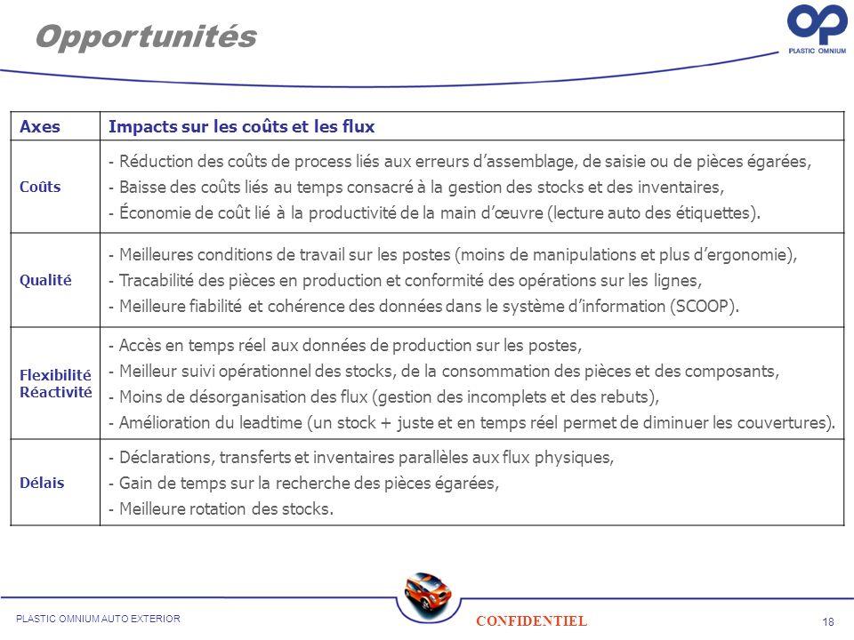 18 CONFIDENTIEL PLASTIC OMNIUM AUTO EXTERIOR Opportunités AxesImpacts sur les coûts et les flux Coûts - Réduction des coûts de process liés aux erreur