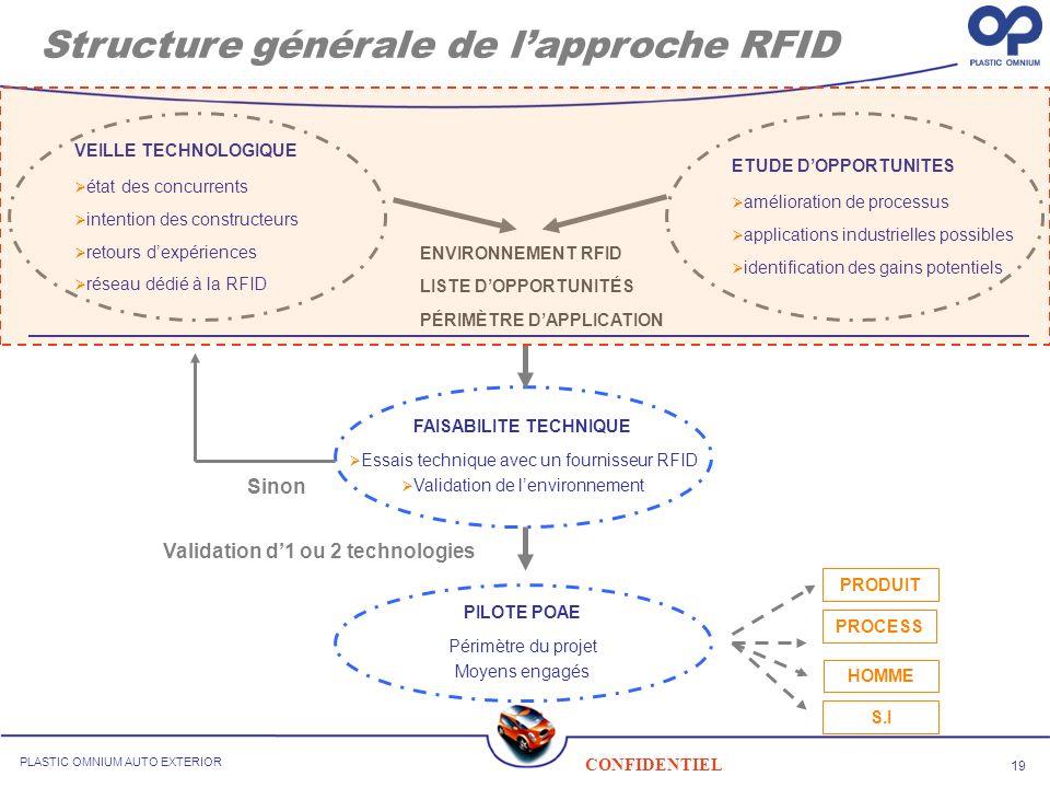 19 CONFIDENTIEL PLASTIC OMNIUM AUTO EXTERIOR Structure générale de lapproche RFID VEILLE TECHNOLOGIQUE état des concurrents intention des constructeur