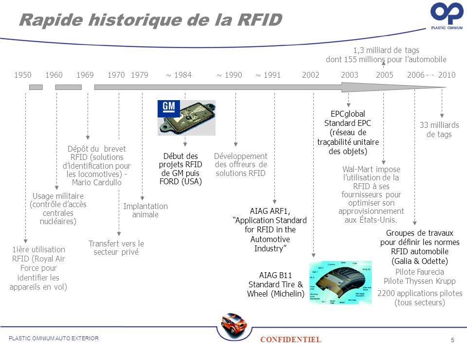 5 CONFIDENTIEL PLASTIC OMNIUM AUTO EXTERIOR Rapide historique de la RFID 195019692003~ 198420052006 1ière utilisation RFID (Royal Air Force pour ident