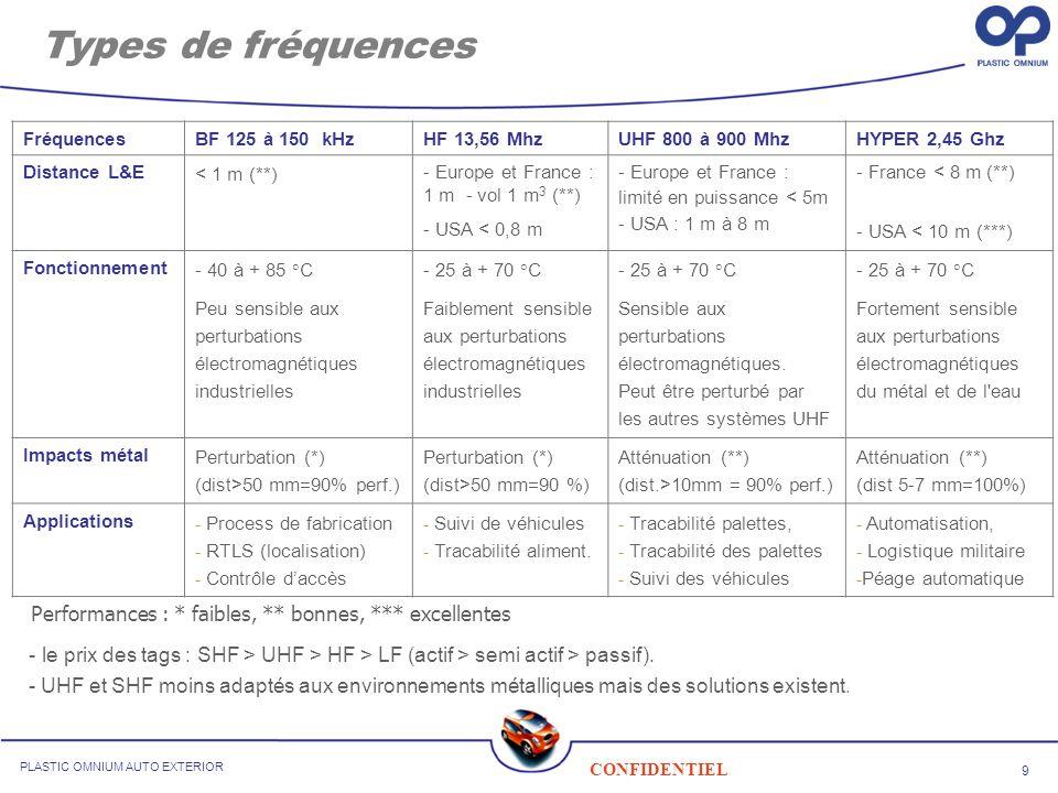 9 CONFIDENTIEL PLASTIC OMNIUM AUTO EXTERIOR Types de fréquences FréquencesBF 125 à 150 kHzHF 13,56 Mhz UHF 800 à 900 MhzHYPER 2,45 Ghz Distance L&E <