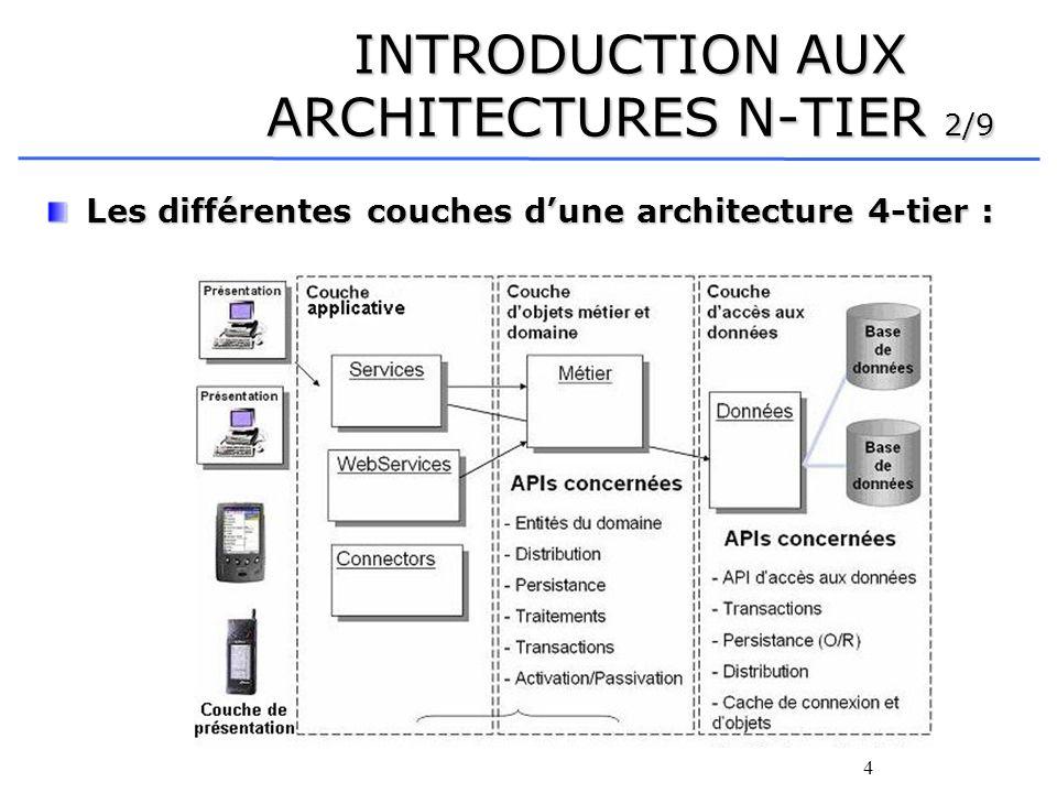 5 INTRODUCTION AUX ARCHITECTURES N-TIER 3/9 Les différentes couches dune architecture 4-tier : La couche de présentation contient les différents types de clients, léger (ASP, JSP) ou lourd (Applet) La couche de présentation contient les différents types de clients, léger (ASP, JSP) ou lourd (Applet) La couche applicative contient les traitements représentant les règles métier (créer un compte de facturation, calculer un amortissement...