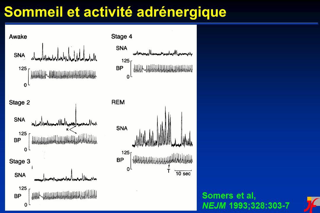 Somers et al, NEJM 1993;328:303-7 Sommeil et activité adrénergique