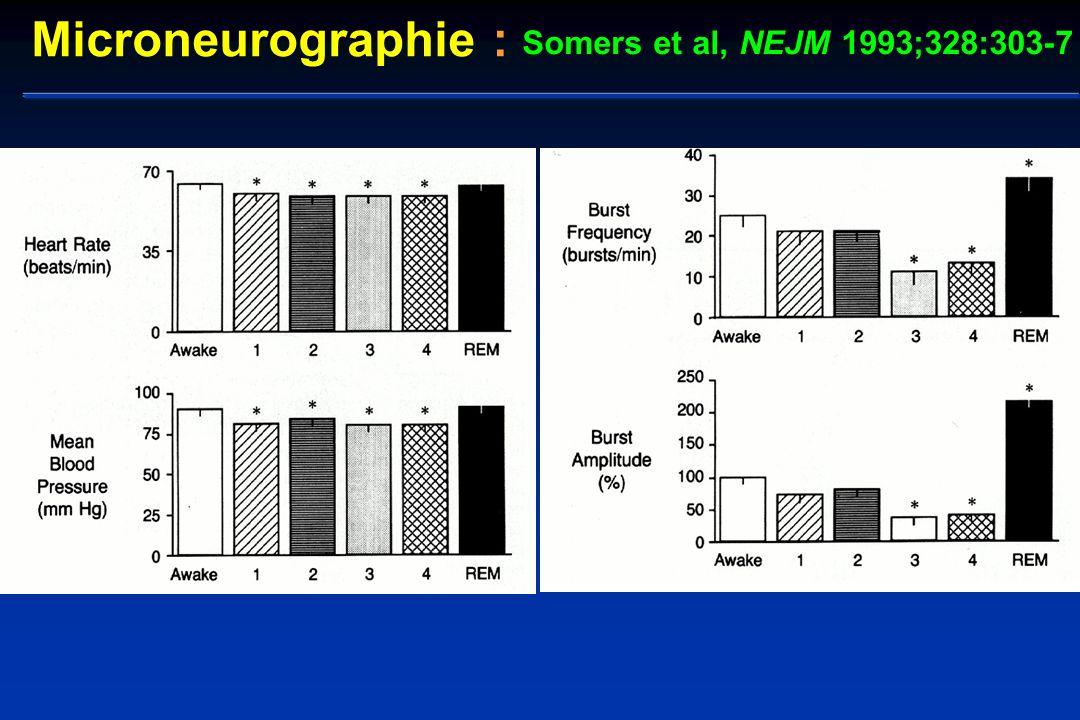 Somers et al, NEJM 1993;328:303-7 Microneurographie :