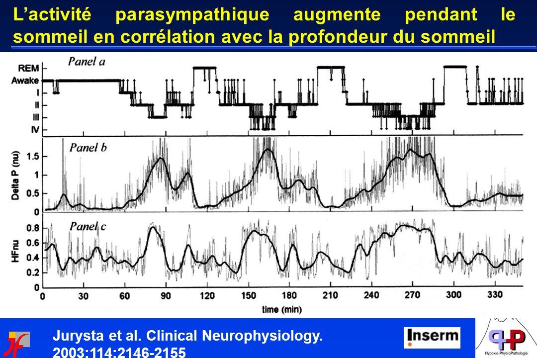 Jurysta et al. Clinical Neurophysiology. 2003;114:2146-2155 Lactivité parasympathique augmente pendant le sommeil en corrélation avec la profondeur du