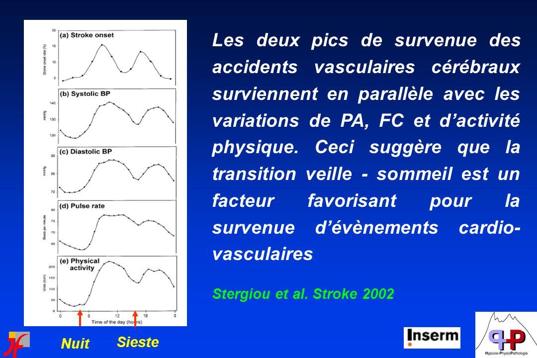 Les deux pics de survenue des accidents vasculaires cérébraux surviennent en parallèle avec les variations de PA, FC et dactivité physique. Ceci suggè