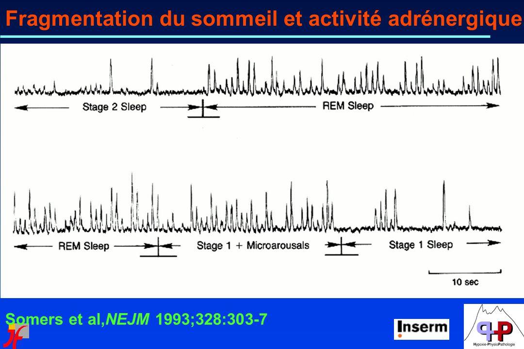 Somers et al,NEJM 1993;328:303-7 Fragmentation du sommeil et activité adrénergique