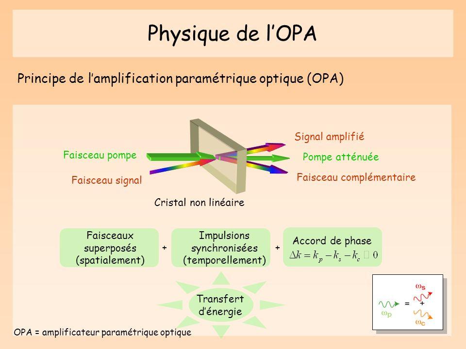 Physique de lOPA Principe de lamplification paramétrique optique (OPA) Pompe atténuée Signal amplifié Faisceau complémentaire Cristal non linéaire Fai