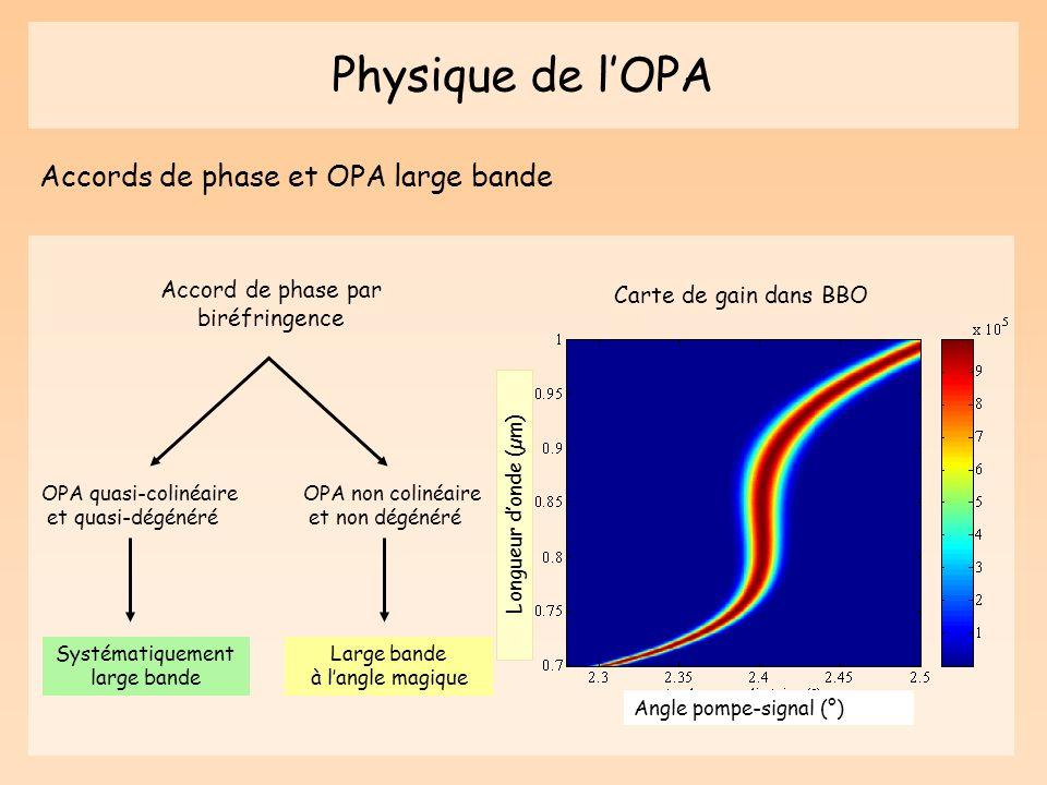 Physique de lOPA Accords de phase et OPA large bande Carte de gain dans BBO OPA quasi-colinéaire et quasi-dégénéré OPA non colinéaire et non dégénéré