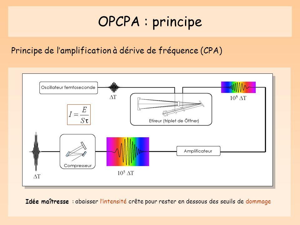 OPCPA : principe Principe de lamplification à dérive de fréquence (CPA) Idée maîtresse : abaisser lintensité crête pour rester en dessous des seuils d