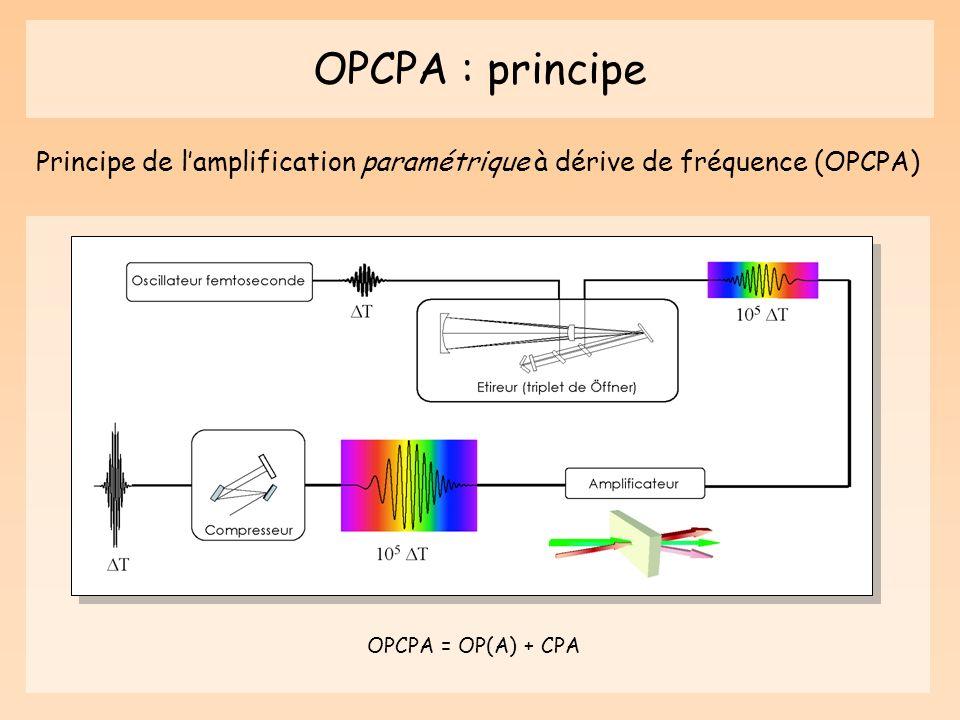 OPCPA : principe Principe de lamplification paramétrique à dérive de fréquence (OPCPA) OPCPA = OP(A) + CPA
