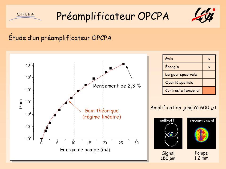 Préamplificateur OPCPA Étude dun préamplificateur OPCPA Gainx Énergiex Largeur spectrale Qualité spatiale Contraste temporel Pompe 1.2 mm Signal 150 µ