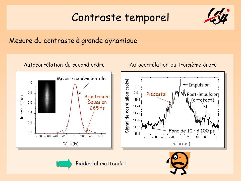 Contraste temporel Mesure du contraste à grande dynamique -800-600-400-2000200400600 0,0 0,2 0,4 0,6 0,8 1,0 Intensité (ua) Délai (fs) Mesure expérime
