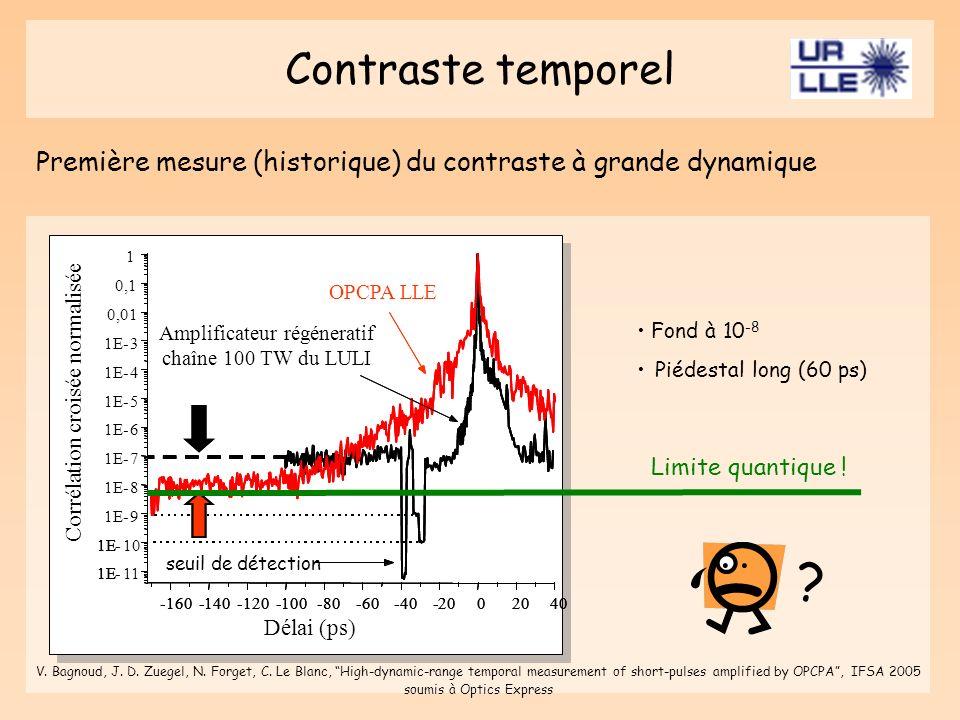 Contraste temporel Première mesure (historique) du contraste à grande dynamique Fond à 10 -8 Piédestal long (60 ps) ? Limite quantique ! V. Bagnoud, J