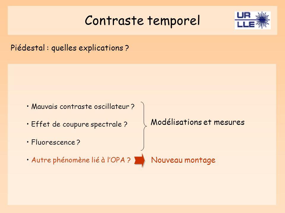 Contraste temporel Piédestal : quelles explications ? Mauvais contraste oscillateur ? Effet de coupure spectrale ? Fluorescence ? Autre phénomène lié