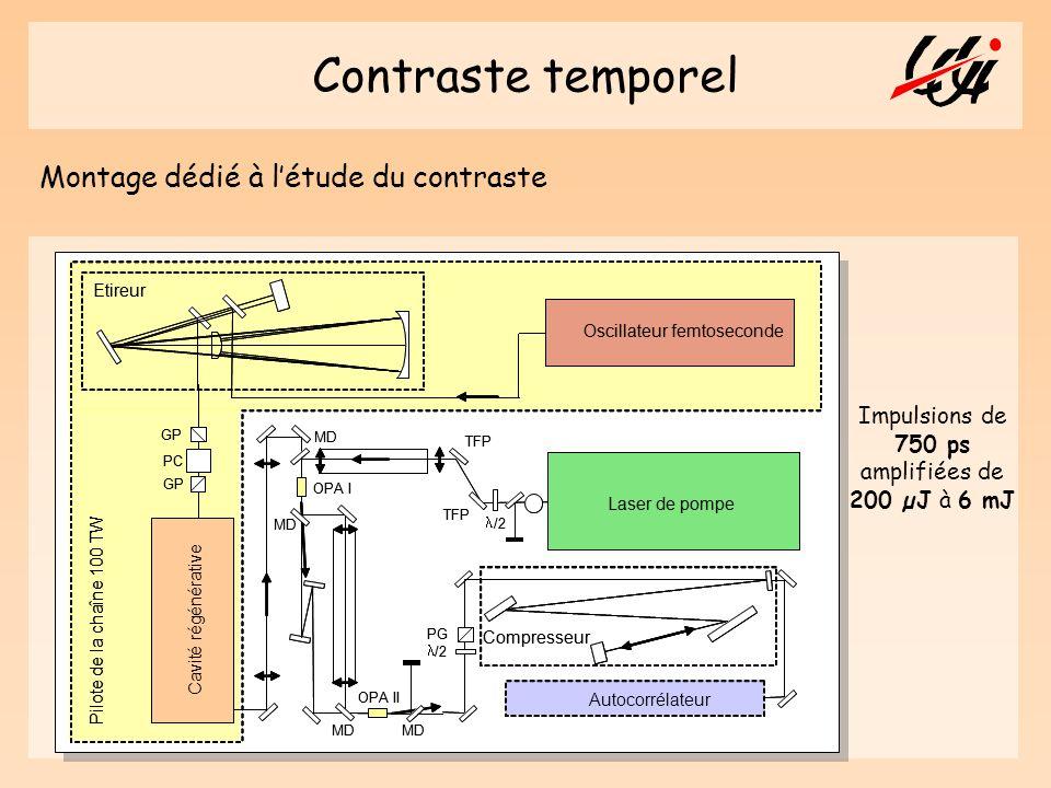 Contraste temporel Montage dédié à létude du contraste Laser de pompe Cavit é r é g é n é rative Diagnostics OPA I OPA II Etireur Compresseur PC MD /2