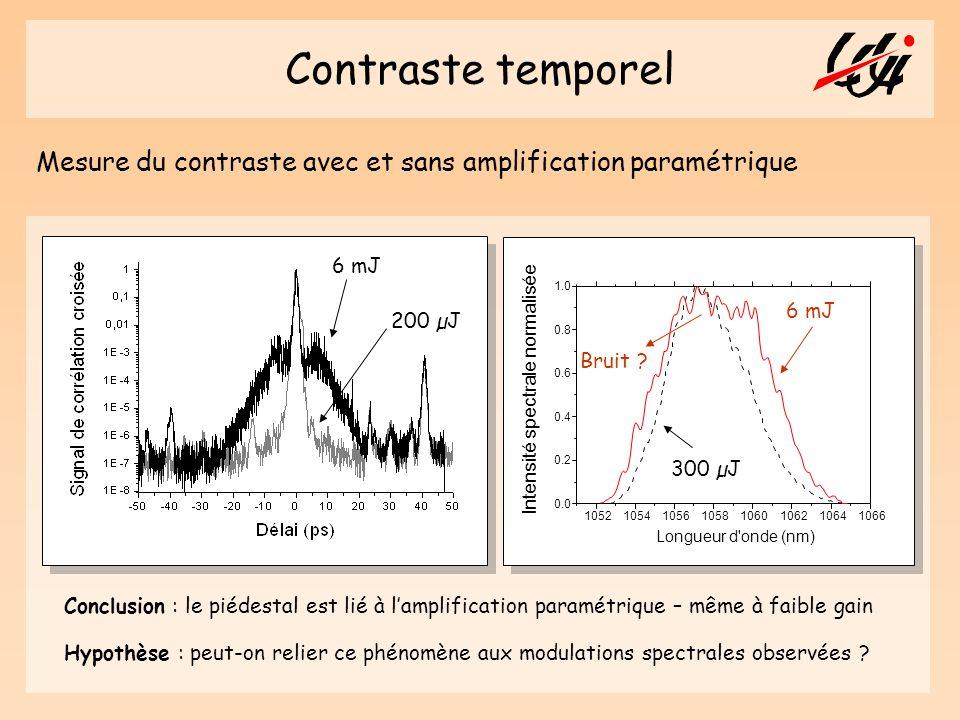 Contraste temporel Mesure du contraste avec et sans amplification paramétrique 200 µJ 6 mJ 300 µJ 6 mJ Conclusion : le piédestal est lié à lamplificat