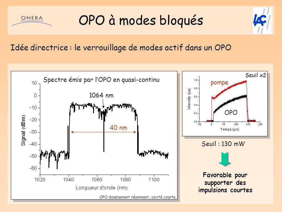 OPO à modes bloqués Idée directrice : le verrouillage de modes actif dans un OPO Spectre émis par lOPO en quasi-continu 1064 nm 40 nm Favorable pour s