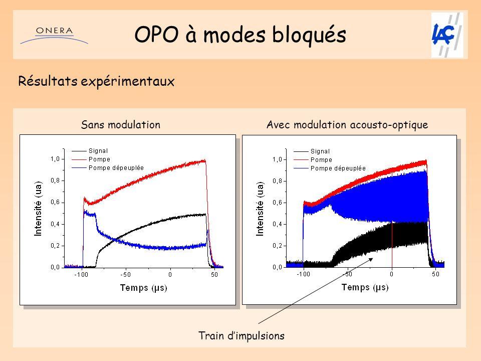 OPO à modes bloqués Résultats expérimentaux Sans modulationAvec modulation acousto-optique Train dimpulsions