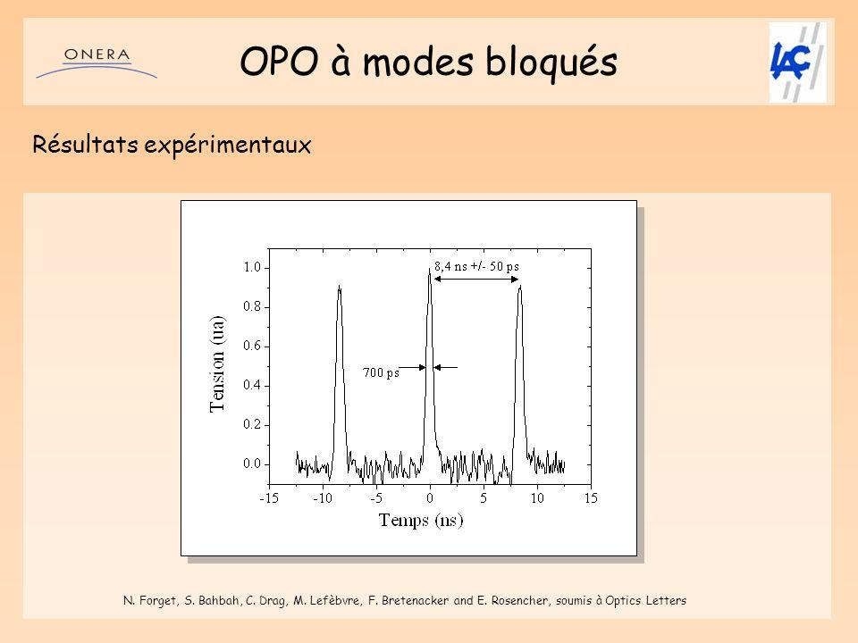OPO à modes bloqués Résultats expérimentaux N. Forget, S. Bahbah, C. Drag, M. Lefèbvre, F. Bretenacker and E. Rosencher, soumis à Optics Letters