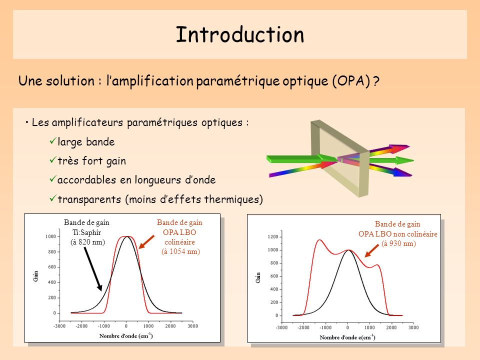 Introduction Une solution : lamplification paramétrique optique (OPA) ? Les amplificateurs paramétriques optiques : large bande très fort gain accorda
