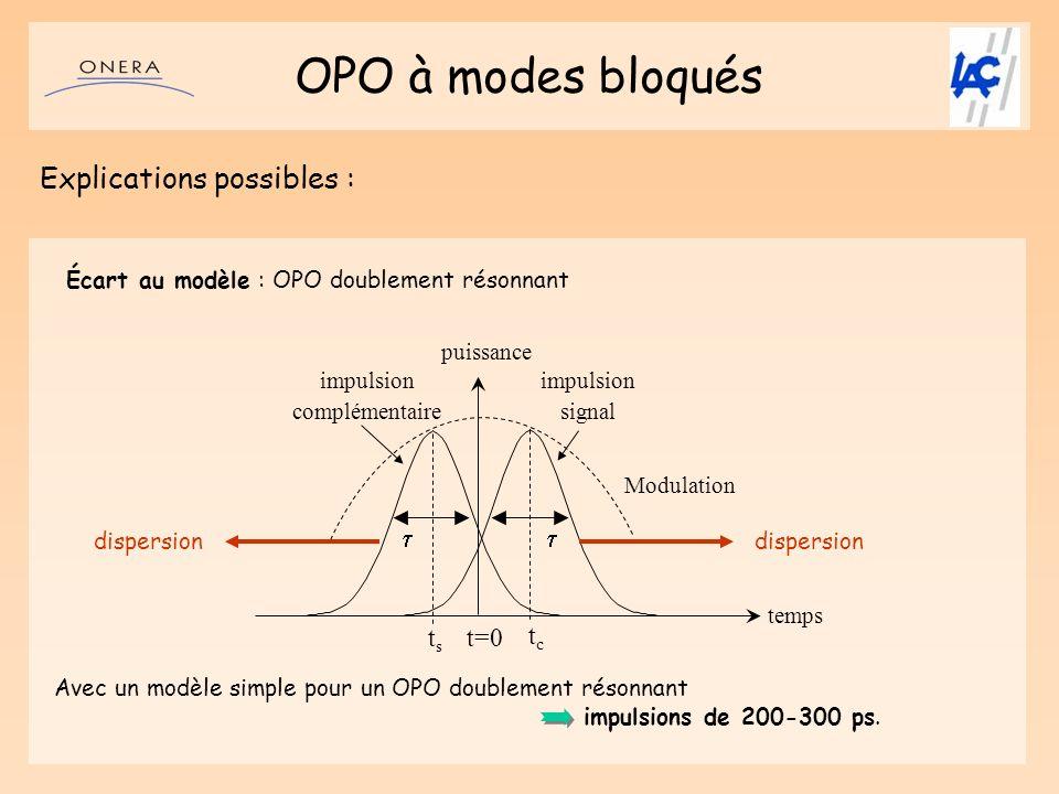 OPO à modes bloqués Explications possibles : Modulation impulsion signal t=0 tctc tsts temps puissance impulsion complémentaire Écart au modèle : OPO