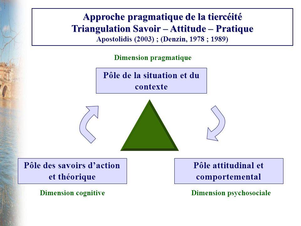 Analyse et interprétation des données (1) Une loi, pour donner à réfléchir sur les pratiques… La loi Léonetti du 22 avril 2005 est une loi relative aux droits des malades et à la fin de vie : - 68 % de léchantillon donne la bonne réponse.