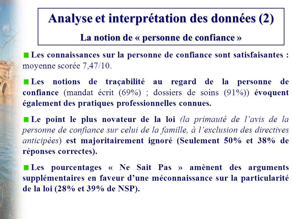 Analyse et interprétation des données (3) La notion de « directives anticipées » Les connaissances concernant les directives anticipées sont satisfaisantes : moyenne scorée 7,41/10 sur léchantillon total (n = 1773).