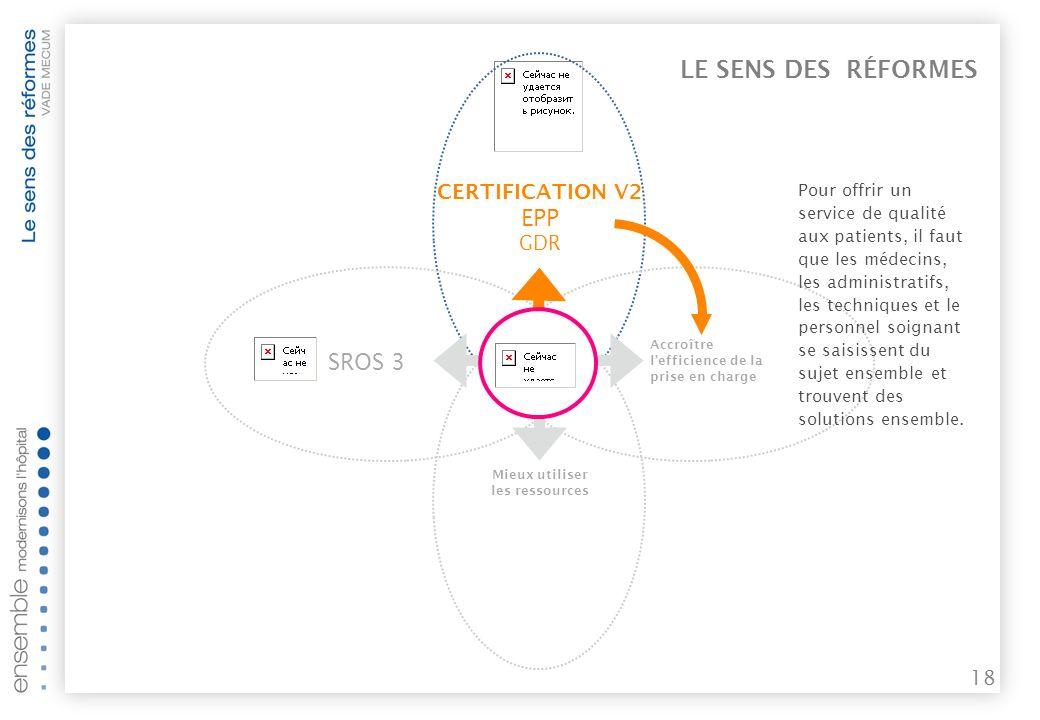 17 LE SENS DES RÉFORMES Mieux utiliser les ressources Accroître lefficience de la prise en charge SROS 3 CERTIFICATION V2 EPP (évaluation des pratiques professionnelles) GDR (gestion des risques)