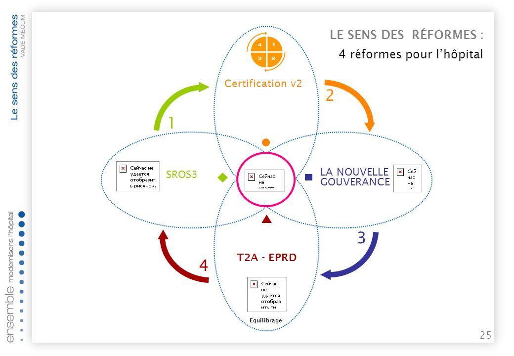 24 SROS 3 LE SENS DES RÉFORMES CERTIFICATION V2 EPP Recomposition et reconversion de loffre de soins.