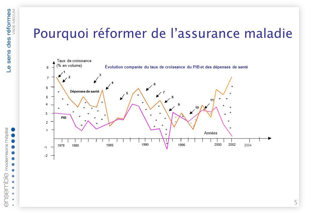 55 Pour une meilleure utilisation des ressources Equilibrage T2A LES RÉFORMES EN DÉTAIL : T2A