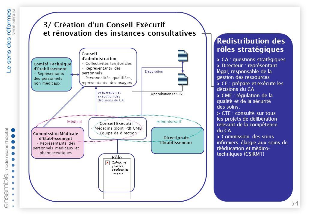 53 PÔLE 3/ Création dun Conseil Exécutif et rénovation des instances consultatives Approbation et Suivi Elaboration préparation et exécution des décisions du CA.