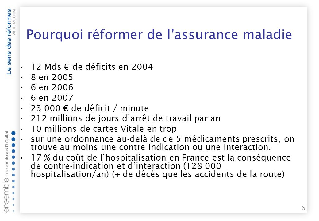 6 12 Mds de déficits en 2004 8 en 2005 6 en 2006 6 en 2007 23 000 de déficit / minute 212 millions de jours darrêt de travail par an 10 millions de cartes Vitale en trop sur une ordonnance au-delà de de 5 médicaments prescrits, on trouve au moins une contre indication ou une interaction.
