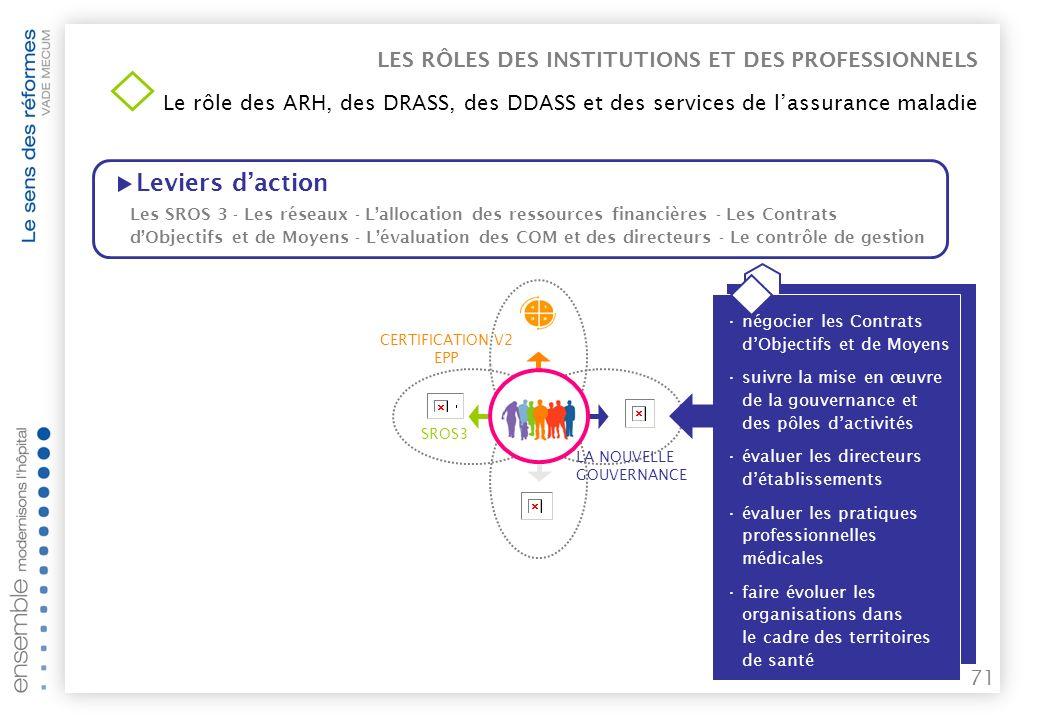 70 Leviers daction promouvoir la qualité du soin assurer la sécurité sanitaire mener les actions en lien avec la loi de santé publique et les PRSP SROS3 Les SROS 3 - Les réseaux - Lallocation des ressources financières - Les Contrats dObjectifs et de Moyens - Lévaluation des COM et des directeurs - Le contrôle de gestion CERTIFICATION V2 EPP LES RÔLES DES INSTITUTIONS ET DES PROFESSIONNELS Le rôle des ARH, des DRASS, des DDASS et des services de lassurance maladie