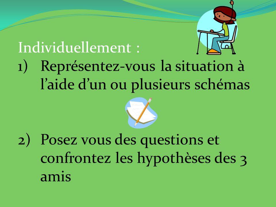 Individuellement : 1)Représentez-vous la situation à laide dun ou plusieurs schémas 2)Posez vous des questions et confrontez les hypothèses des 3 amis